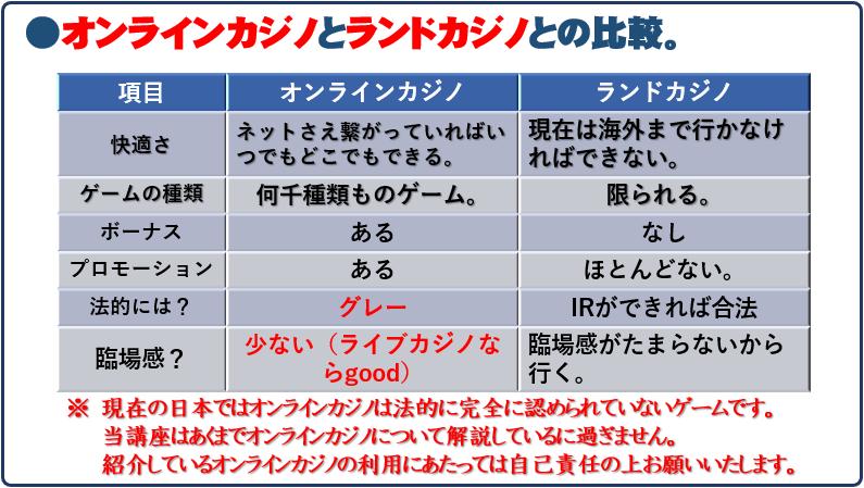 1-03オンラインカジノとランドカジノの比較