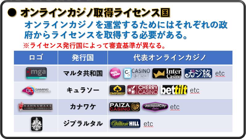 2-01-5オンラインカジノ取得ライセンス国
