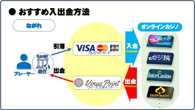 3-2オススメ電子決済サービスを使った入出金方法