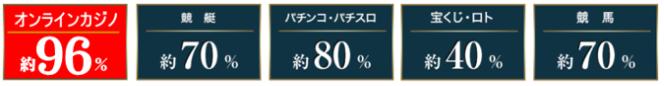 日本のパチンコ・パチスロ・公営ギャンブルとオンラインカジノの還元率比較表