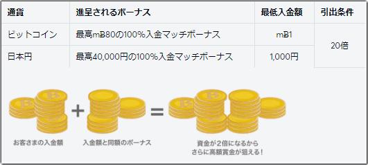 ビットカジノ入金ボーナス詳細一覧