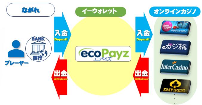 エコペイズ(ecoPayz)の仕様の流れ