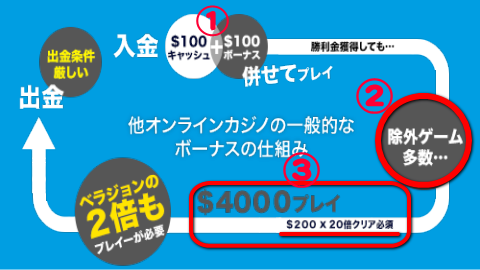 他のオンラインカジノの入金ボーナス
